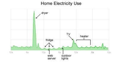 Un esempio del grafico che verrebbe prodotto da Google Power Meter