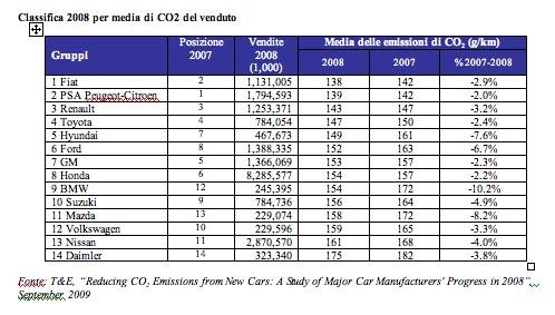 classifica auto meno inquinanti Europa