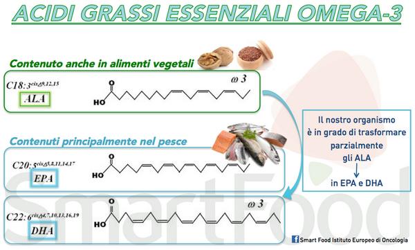 tabella omega 3