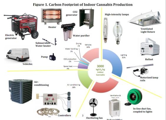 carbon_footprint_cannabis