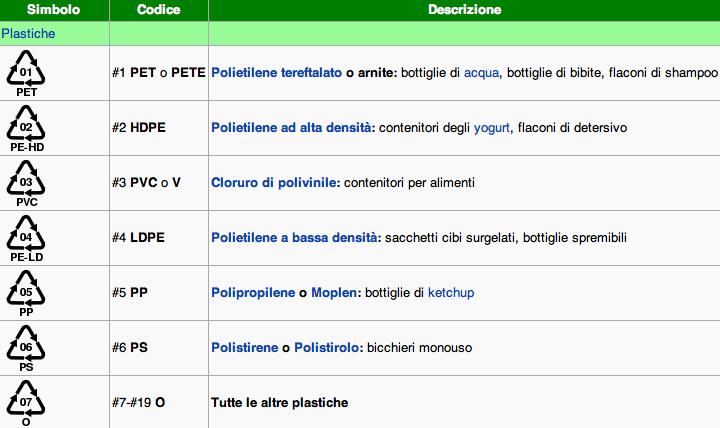 plastica_codici