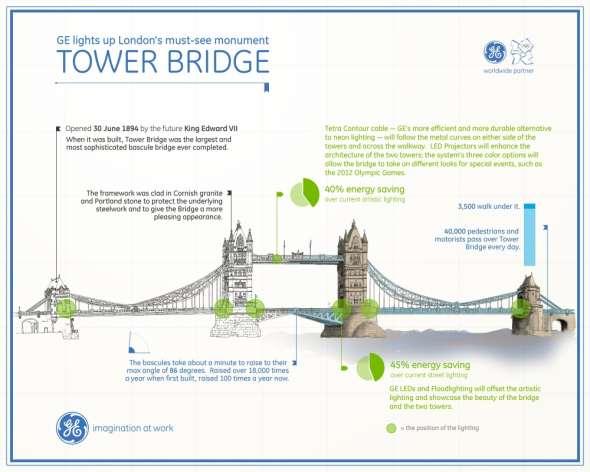 GE_Tower_bridge
