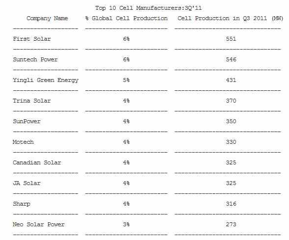 top_ten_pannelli_fotovoltaici
