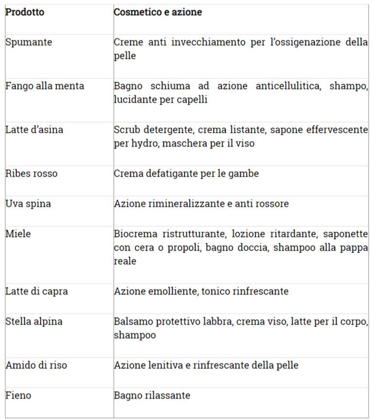 tabella agriestetista