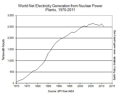 nucleare grafico