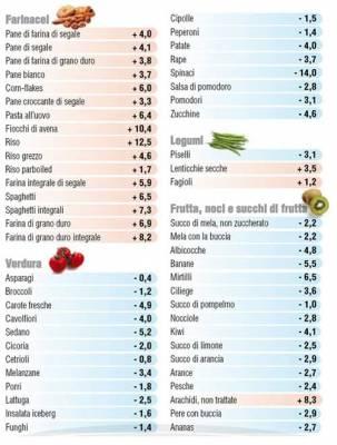 b2ap3_thumbnail_alimenti-acidificanti-tabel_20141127-085406_1.jpg