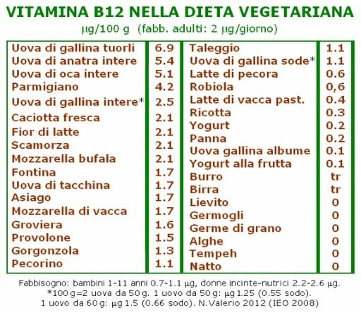 Vitamina B12 nella dieta vegetariana