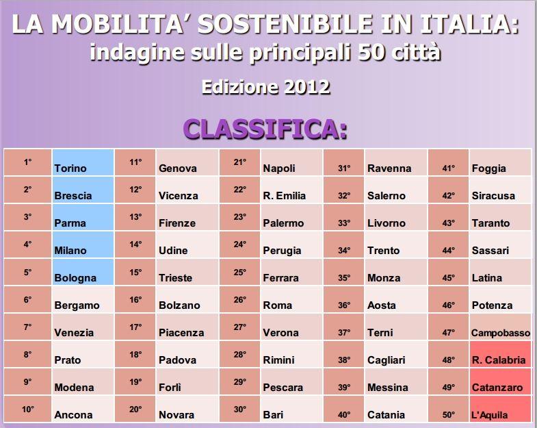 mobilita sostenibile italia
