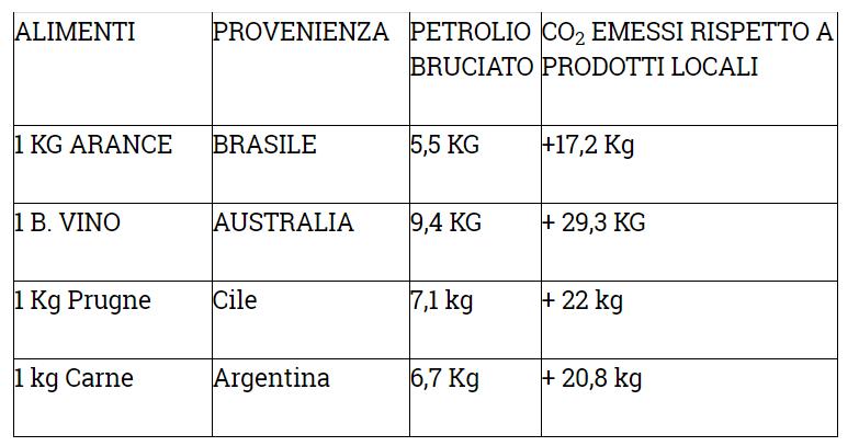 tabella 12 modiper ridurre emissioni