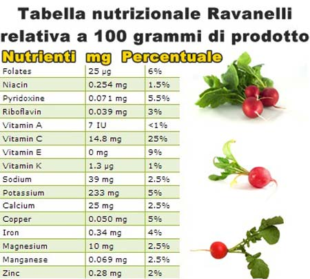 Tabella-nutrizionale-Ravane