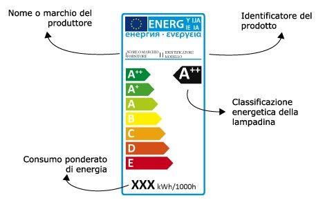 nuova etichetta lampadine 1