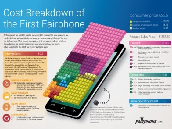 fairphone-costbreakdown