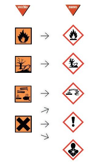 etichette detersivi nuovi simboli