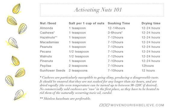 tabella attivazione-noci