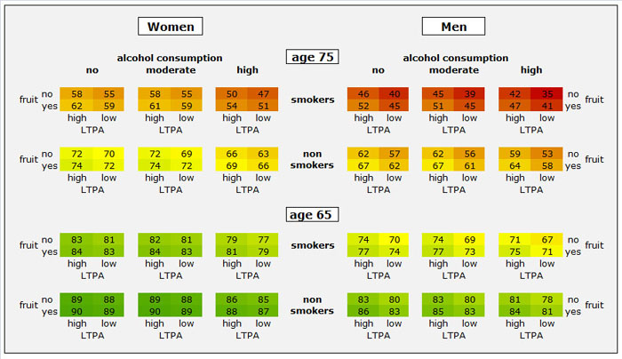 tabella longevita