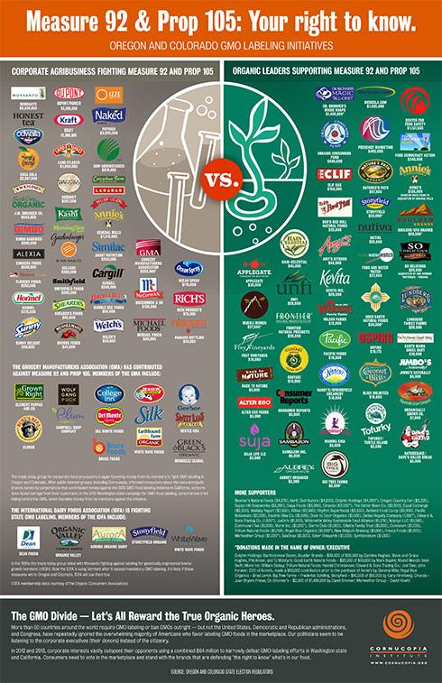 etichettatura ogm multinazionali