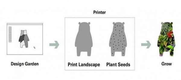 stampante 3d giardini