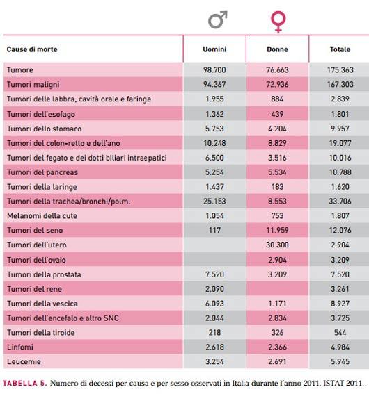 tabella tumori 1