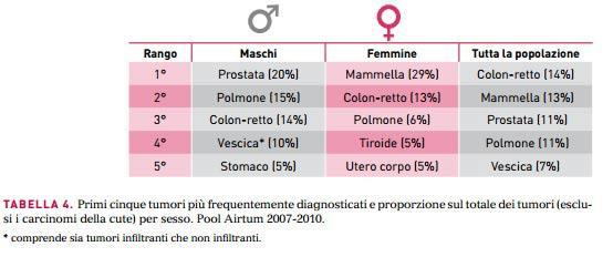 tabella tumori 3