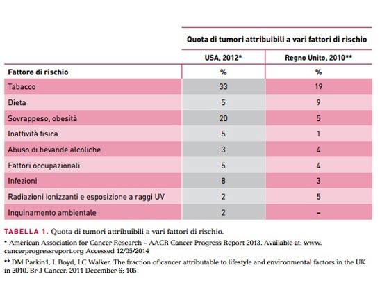 tumori fattori rischio