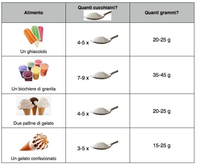 zucchero-alimenti