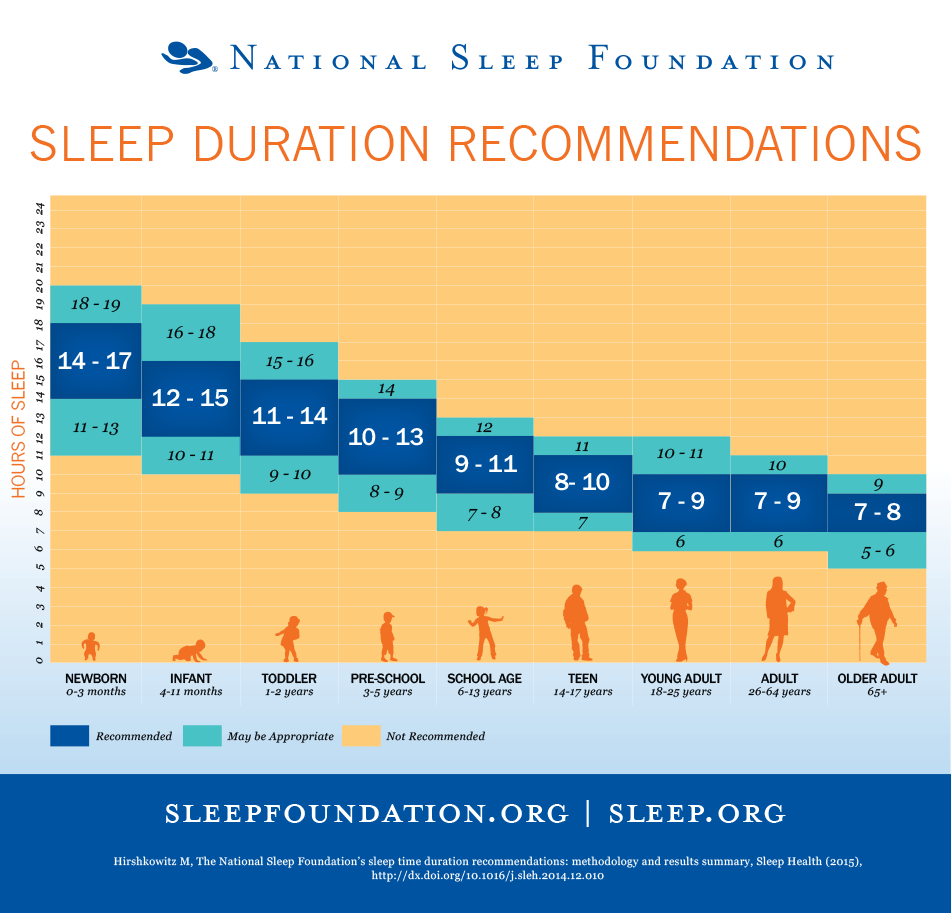 tabella ore sonno