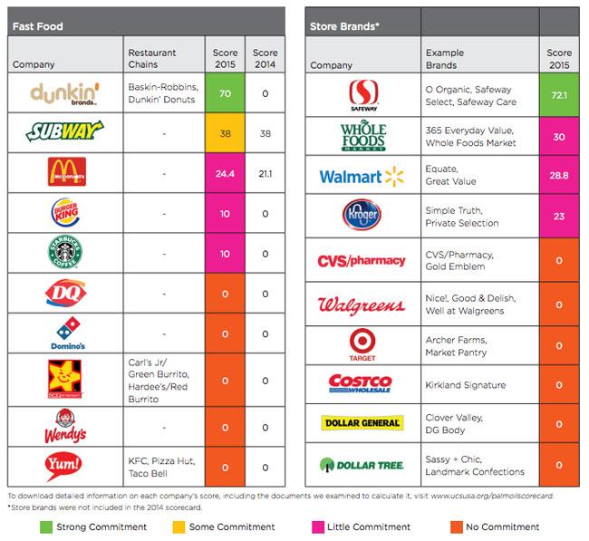 aziende olio di palma 1