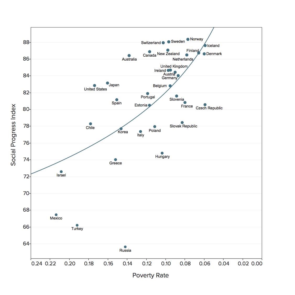 social index 3
