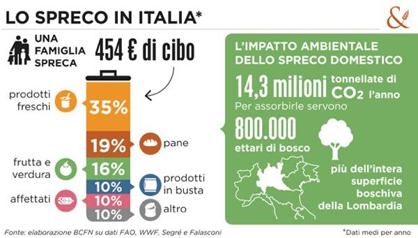 spreco italia