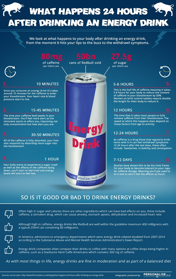 energy drink infographic