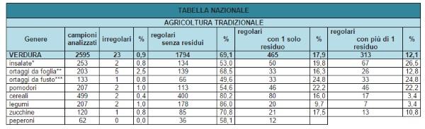tabella pesticidi2