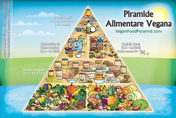 vegan pyramid italian