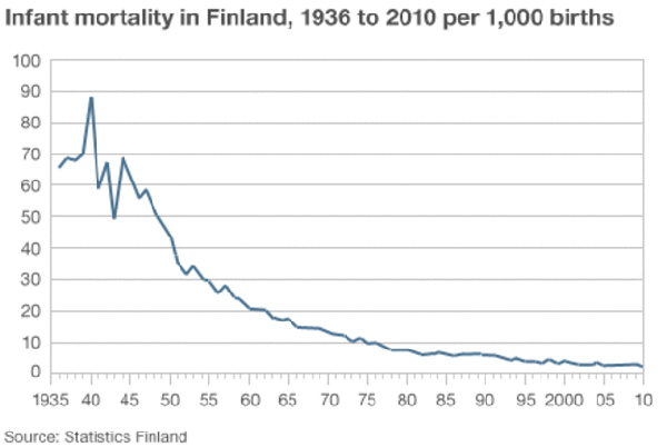 mortalita infantile finland