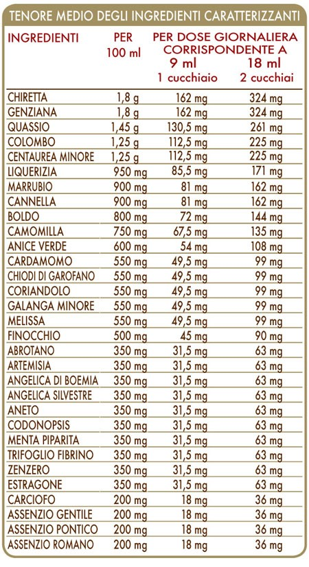 DIGEVIS DOTTOR GIORGINI tabella nutrizionale