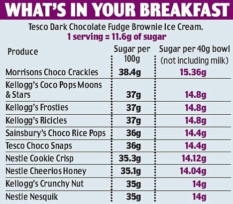 cereali zuccheri