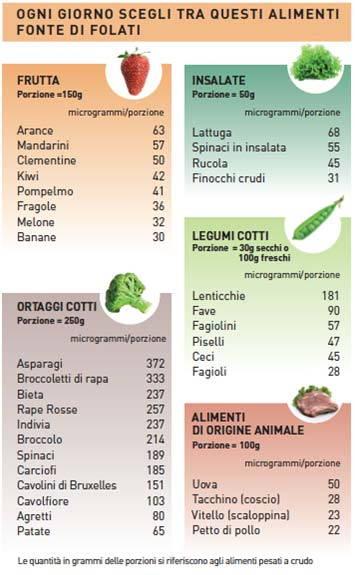 tabella folati alimenti