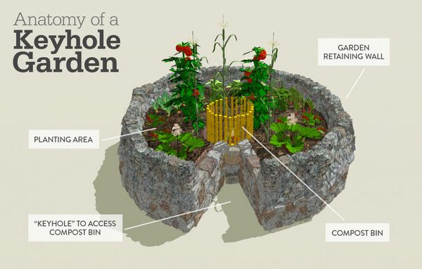 keyhole garden 3