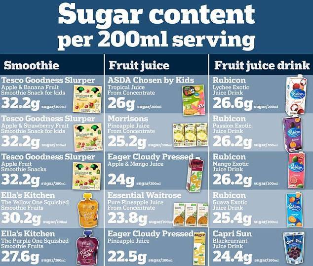 zucchero succhi frutta