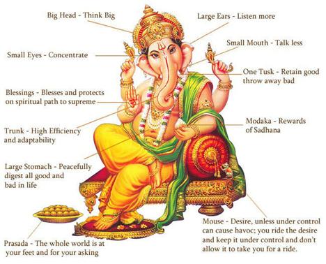 Ganesha colori