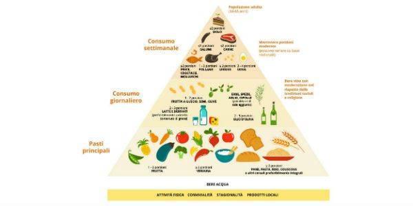 La piramide degli alimenti non parla dei problemi del glutine, della scelta bio e dei rischi del consumo di zuccheri e sodio