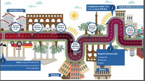 ciclovia dell acquedotto
