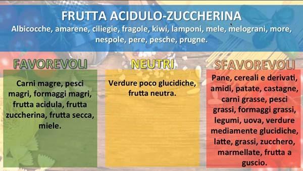 combinazioni alimentari frutta acido zuccherina
