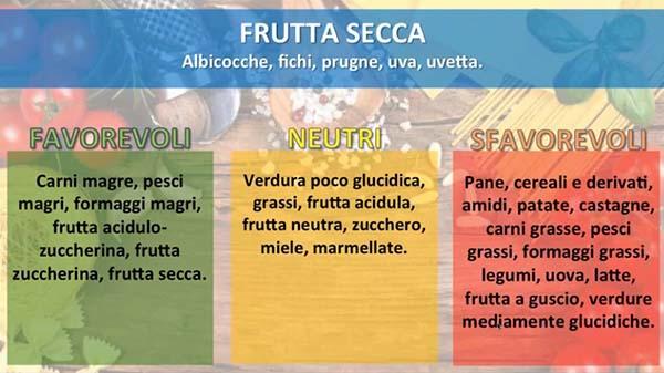 combinazioni alimentari frutta secca