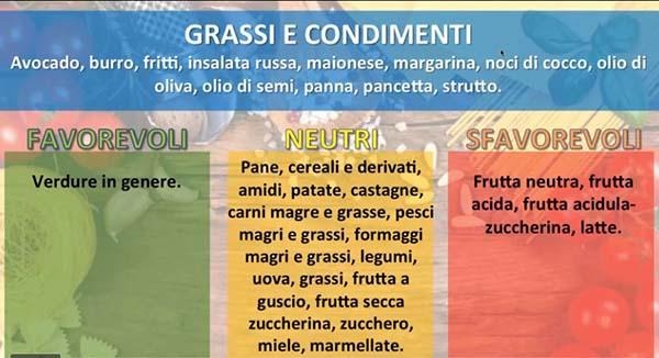 combinazioni alimentari grassi