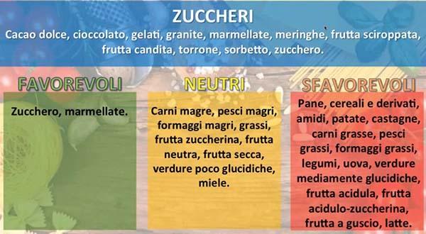combinazioni alimentari zucccheri