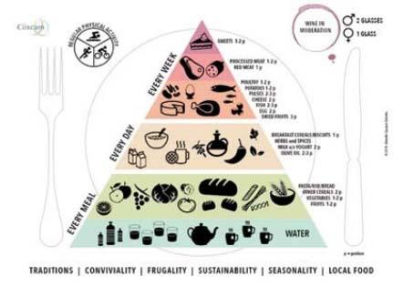 dieta mediterranea nuova piramide