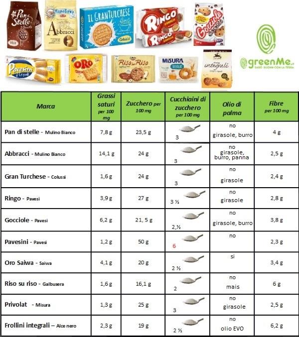 tabella biscotti modificata