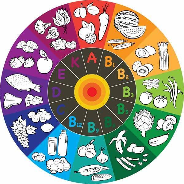 vitaminab fonti