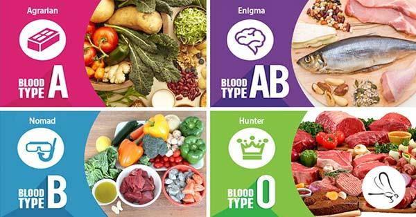 dieta gruppi sanguigni cibi