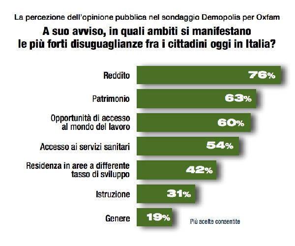 diseguaglianze italia